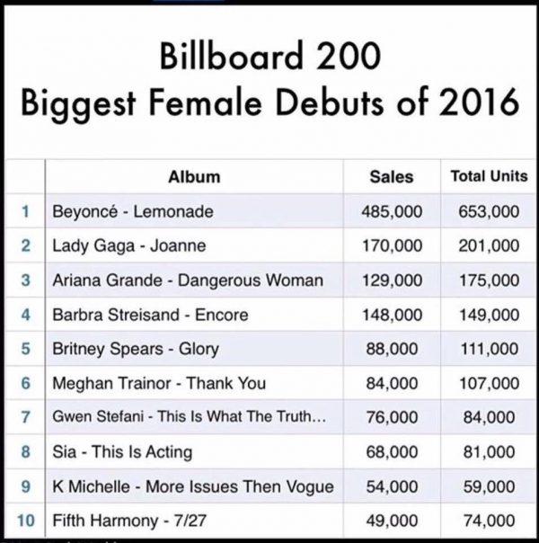 biggest-debut-2016