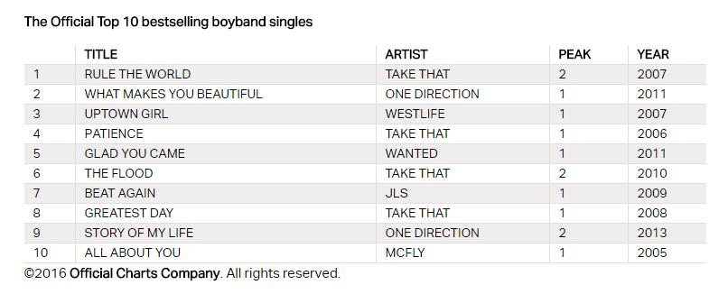 Photo of Boyband e Girlband: le top 10 che hanno dominato il ventunesimo secolo nel Regno Unito