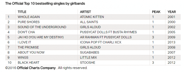Fonte immagine: OfficialCharts.com https://www.officialcharts.com/chart-news/girlbands-vs-boybands-their-biggest-songs-of-the-century-revealed__16965/