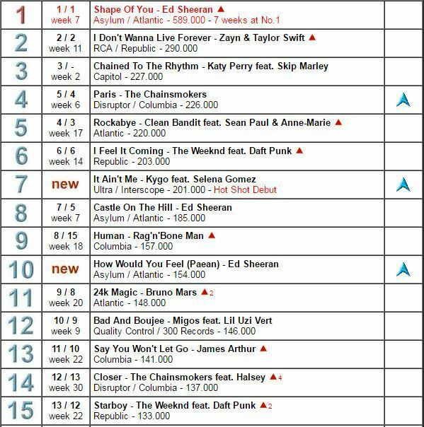 Classifica singoli mondiale ed sheeran fa tripletta in top 10 - Ed sheeran dive traduzione ...