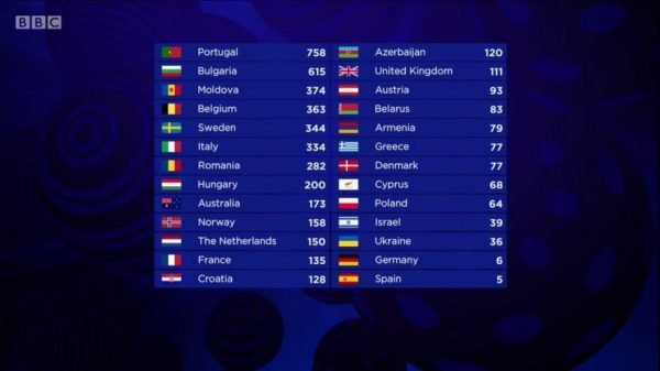 eurovision-2017-scoreboard-940x528