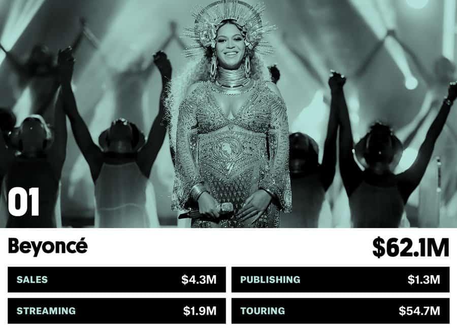 Photo of Quali sono i cantanti che hanno guadagnato di più nel 2016? Scopri la classifica qua!