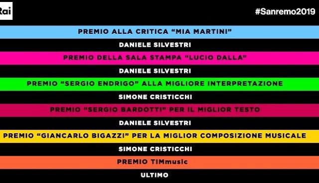 Premi Sanremo