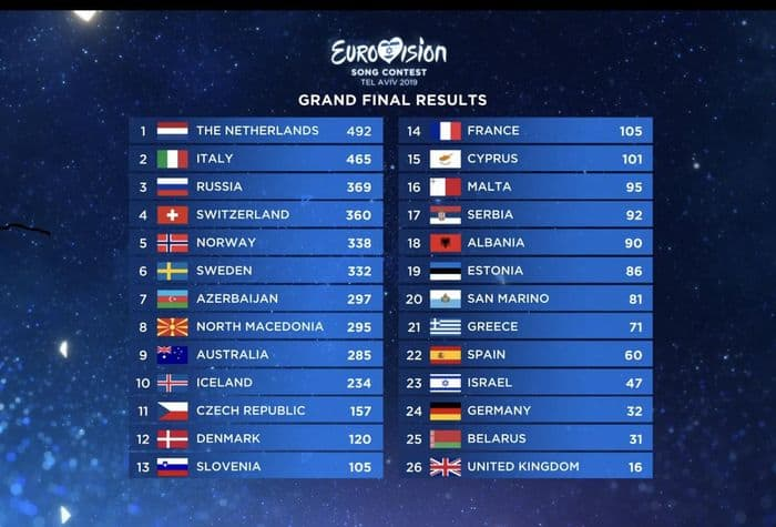 Photo of Eurovision 2019: vince l'Olanda, Italia seconda, vola la Svizzera su iTunes